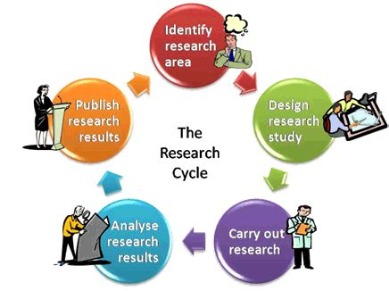 Different parts of an action research paper
